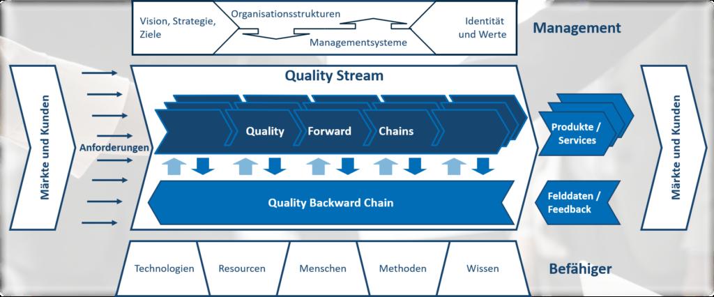 Beratung - Prozessberatung und Organisationsberatung mit dem Aachener QM-Modell