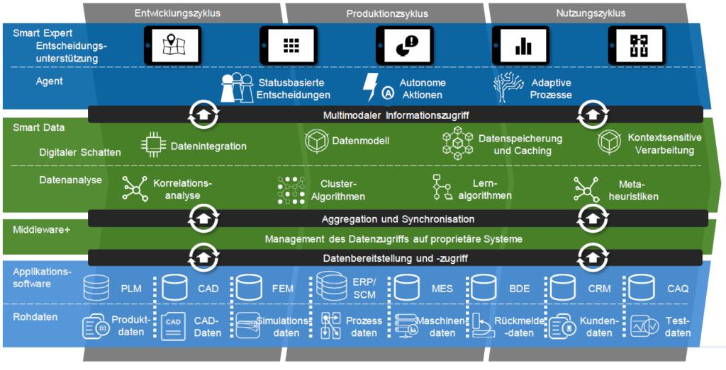 Beratung - Digitalisierung und Industrie 4.0 mit dem Internet of Production